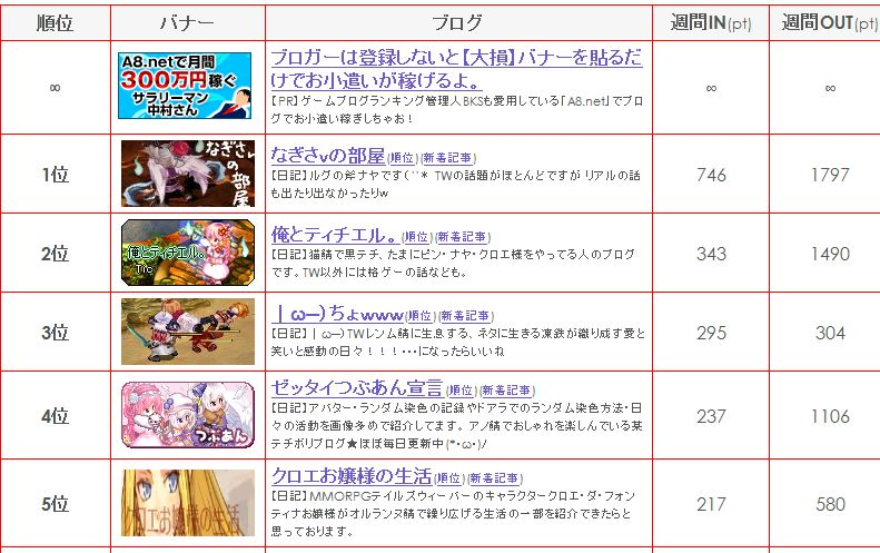 Tw_blog_ranking_no5